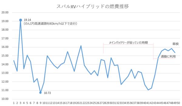 スバルXVハイブリッド 車検までの3年間の燃費の推移グラフ