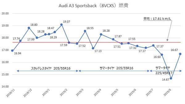 Audi A3 Sportsback 1.4TFSI の1年間の走行燃費をグラフ化(平均17.61km/L)