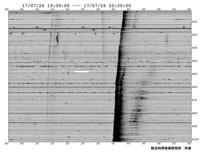 防災科学研究所で公開されていた7月26日19:00-20:00の100トレース連続波形画像